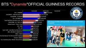 BTS Guinness book of world record